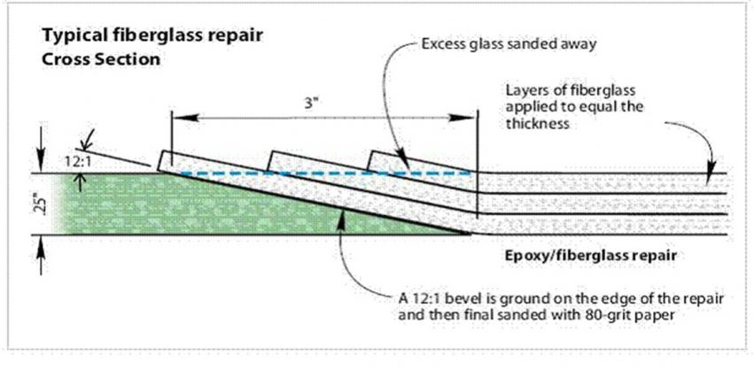 determining laminate thickness for repairing cored laminate damage