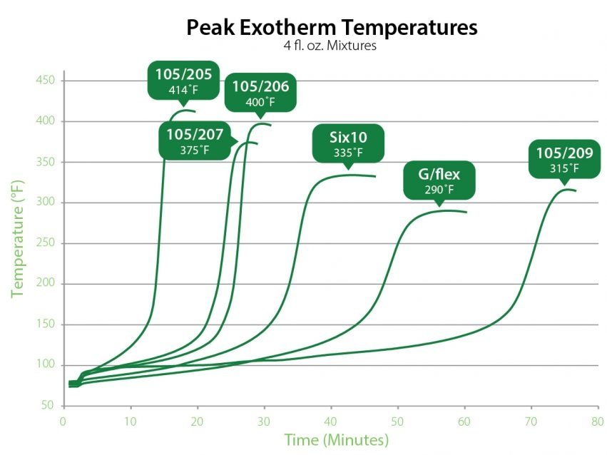"Uncontrolled cure or ""peak exotherm"" temperatures of various WEST SYSTEM products"