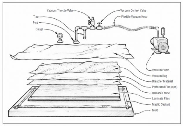 Vacuum Bagging diagram